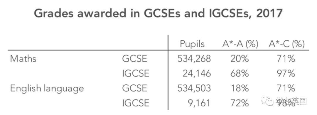 IGCSE跟GCSE考试成绩的区别