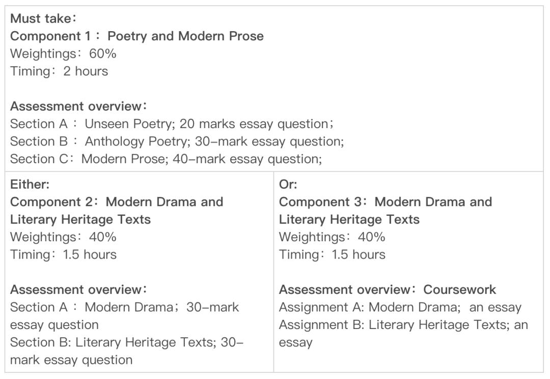 IGCSE 英语文学 (0475) :考什么?怎么备考?