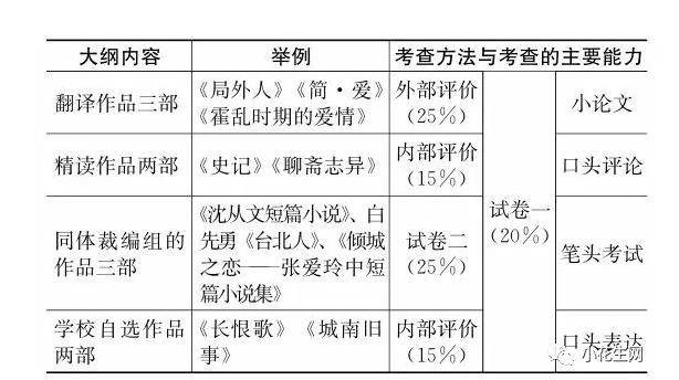 上海著名IB国际高中如何学习语文,中文老师如何教学?