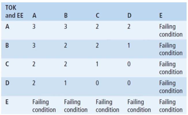 IB课程中EE环节如何拿高分,怎么写?