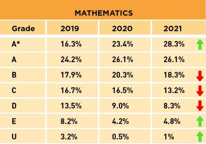 近三年A-Level十大学科得分率怎么样,哪些科目好拿A*?