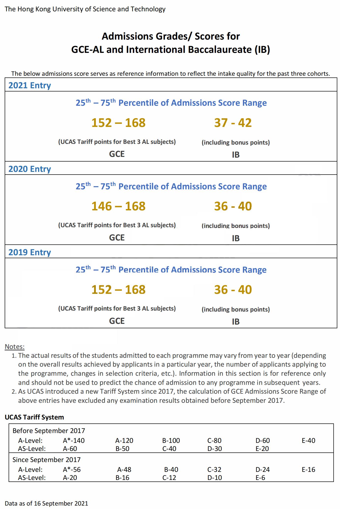 IBDP预估成绩36分高吗,能拿到香港科技大学的offer吗?
