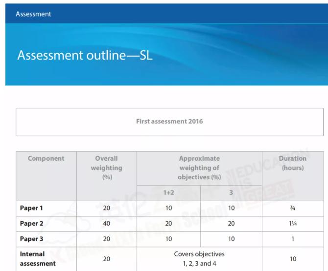 IBDP物理如何评估,IBDP物理评估细则介绍